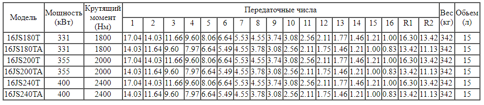 Характеристика КПП 16JS200T